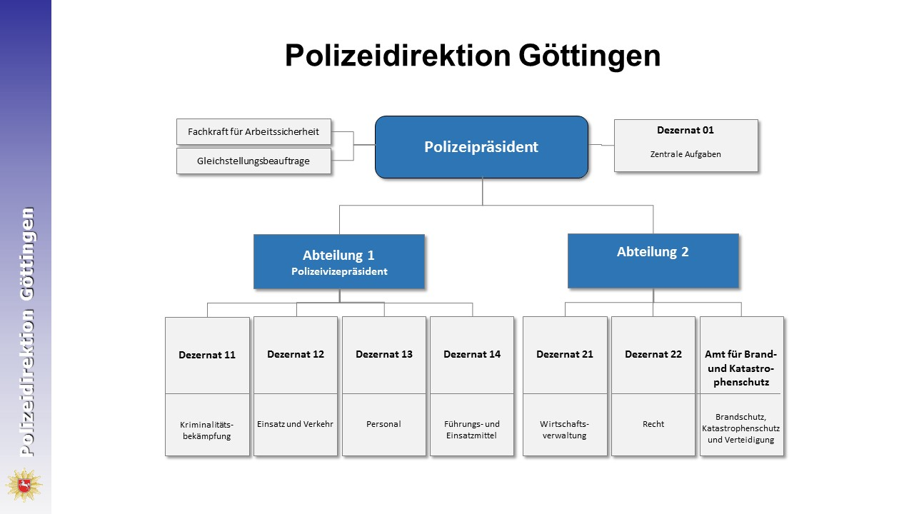 Organigramm der Polizeidirektion Göttingen